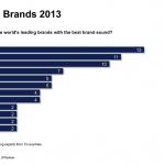 ABB2013_Top_Audio_Brands_2013