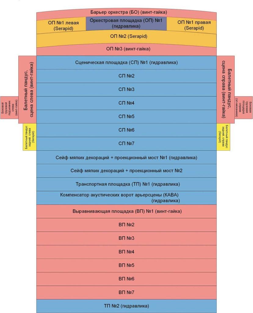 Рис. 6. Схема расположения устройств нижней механизации исторической сцены (вид сверху)