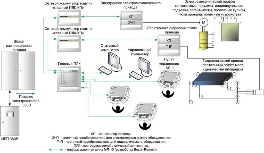 Рис. 2. Структурная схема системы SYB2000Bosch Rexroth